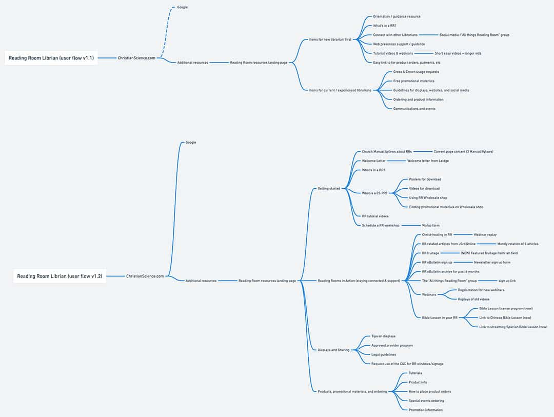 Reading Room Librarian Resources: User flow